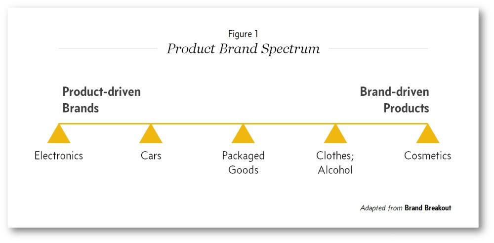 product-brand-spectrum-v1-1